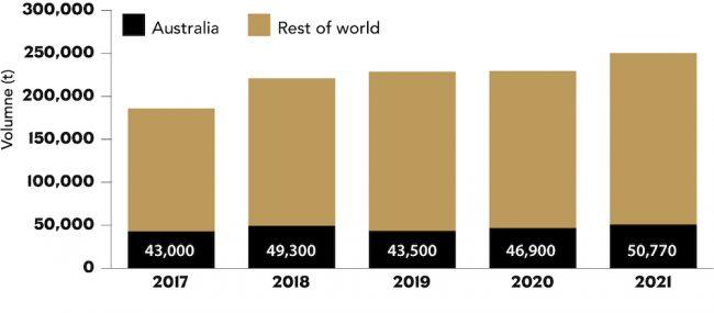 Global macadamia crop volumes 2017-2021