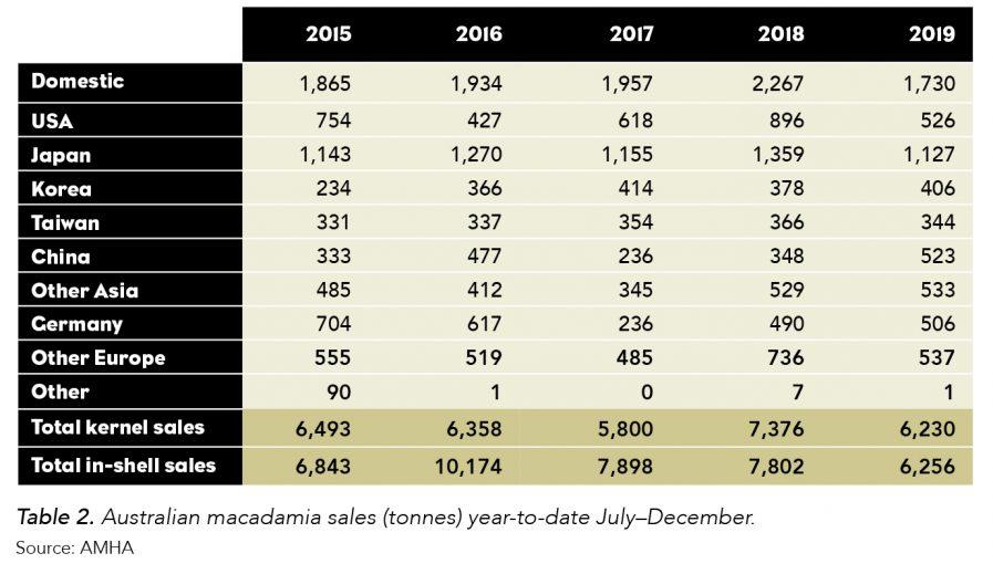 Australian macadamia sales YTD